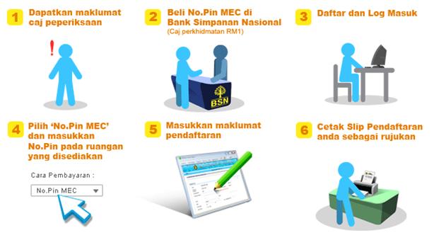 proses pendaftaran ujian muet