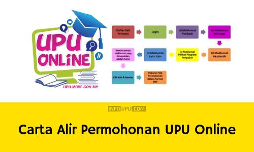 Carta Alir Permohonan Upu Online Sesi 2021 2022 Info Upu