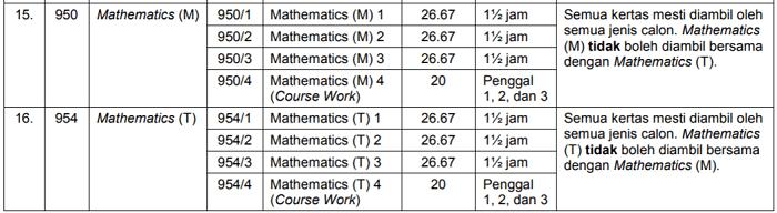 nilai wajaran matematik